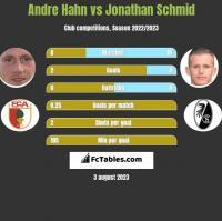 Andre Hahn vs Jonathan Schmid h2h player stats