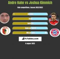 Andre Hahn vs Joshua Kimmich h2h player stats