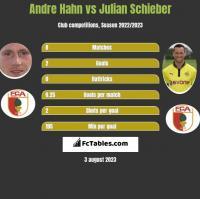 Andre Hahn vs Julian Schieber h2h player stats