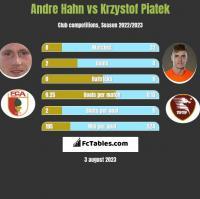 Andre Hahn vs Krzysztof Piątek h2h player stats