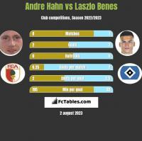 Andre Hahn vs Laszlo Benes h2h player stats