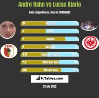 Andre Hahn vs Lucas Alario h2h player stats