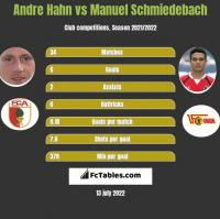 Andre Hahn vs Manuel Schmiedebach h2h player stats