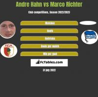 Andre Hahn vs Marco Richter h2h player stats