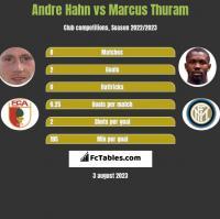 Andre Hahn vs Marcus Thuram h2h player stats