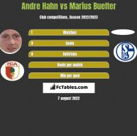 Andre Hahn vs Marius Buelter h2h player stats