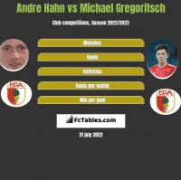 Andre Hahn vs Michael Gregoritsch h2h player stats