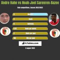 Andre Hahn vs Noah-Joel Sarenren-Bazee h2h player stats