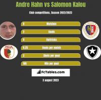 Andre Hahn vs Salomon Kalou h2h player stats
