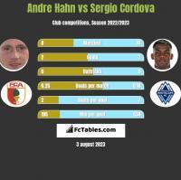 Andre Hahn vs Sergio Cordova h2h player stats