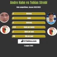 Andre Hahn vs Tobias Strobl h2h player stats