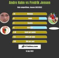 Andre Hahn vs Fredrik Jensen h2h player stats