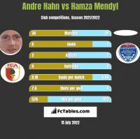 Andre Hahn vs Hamza Mendyl h2h player stats