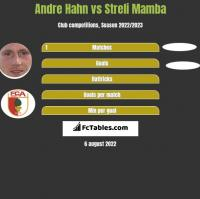 Andre Hahn vs Streli Mamba h2h player stats