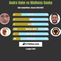Andre Hahn vs Matheus Cunha h2h player stats