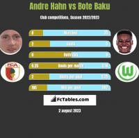 Andre Hahn vs Bote Baku h2h player stats