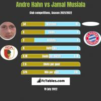 Andre Hahn vs Jamal Musiala h2h player stats