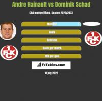 Andre Hainault vs Dominik Schad h2h player stats
