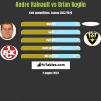 Andre Hainault vs Brian Koglin h2h player stats