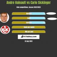 Andre Hainault vs Carlo Sickinger h2h player stats
