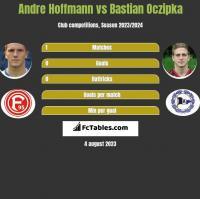Andre Hoffmann vs Bastian Oczipka h2h player stats