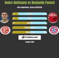 Andre Hoffmann vs Benjamin Pavard h2h player stats