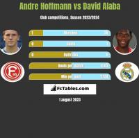 Andre Hoffmann vs David Alaba h2h player stats