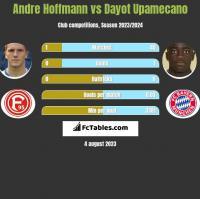 Andre Hoffmann vs Dayot Upamecano h2h player stats