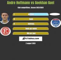 Andre Hoffmann vs Goekhan Guel h2h player stats