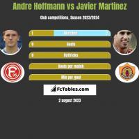 Andre Hoffmann vs Javier Martinez h2h player stats