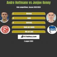 Andre Hoffmann vs Jonjoe Kenny h2h player stats
