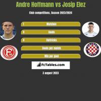 Andre Hoffmann vs Josip Elez h2h player stats