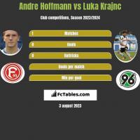 Andre Hoffmann vs Luka Krajnc h2h player stats