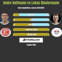 Andre Hoffmann vs Lukas Klostermann h2h player stats