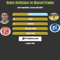 Andre Hoffmann vs Marcel Franke h2h player stats