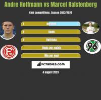 Andre Hoffmann vs Marcel Halstenberg h2h player stats
