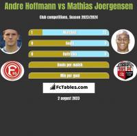 Andre Hoffmann vs Mathias Joergensen h2h player stats