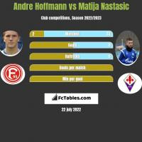 Andre Hoffmann vs Matija Nastasic h2h player stats