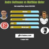 Andre Hoffmann vs Matthias Ginter h2h player stats