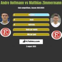 Andre Hoffmann vs Matthias Zimmermann h2h player stats