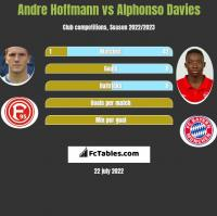 Andre Hoffmann vs Alphonso Davies h2h player stats