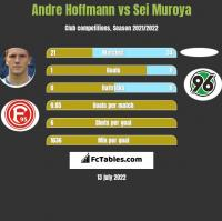Andre Hoffmann vs Sei Muroya h2h player stats