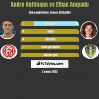 Andre Hoffmann vs Ethan Ampadu h2h player stats