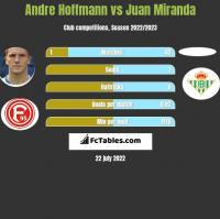 Andre Hoffmann vs Juan Miranda h2h player stats