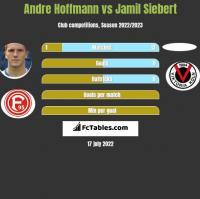Andre Hoffmann vs Jamil Siebert h2h player stats