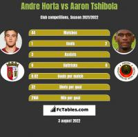 Andre Horta vs Aaron Tshibola h2h player stats