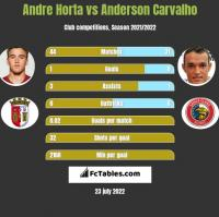 Andre Horta vs Anderson Carvalho h2h player stats