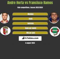 Andre Horta vs Francisco Ramos h2h player stats