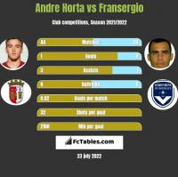 Andre Horta vs Fransergio h2h player stats
