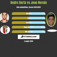 Andre Horta vs Joao Novais h2h player stats